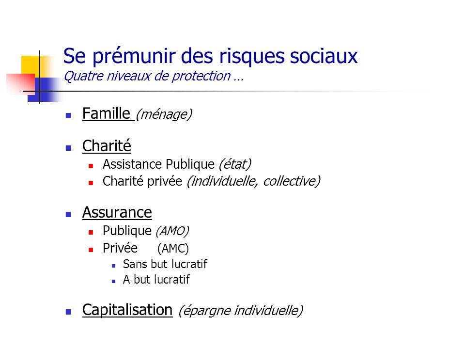 Se prémunir des risques sociaux Quatre niveaux de protection … Famille (ménage) Charité Assistance Publique (état) Charité privée (individuelle, colle