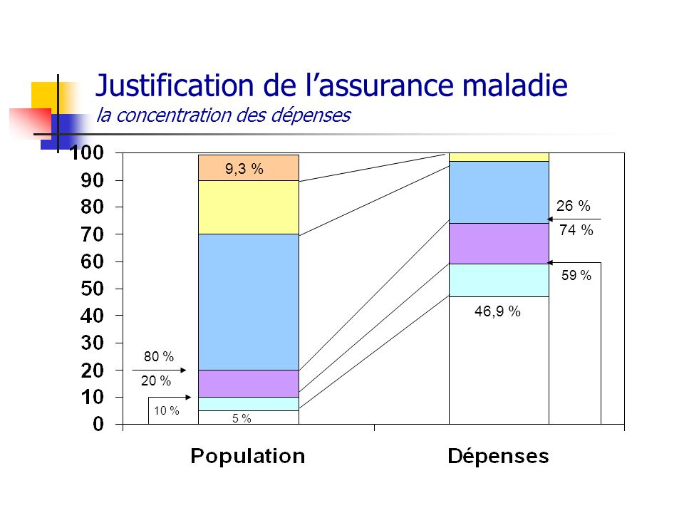 26 % 74 % 59 % 46,9 % 80 % 20 % 10 % 9,3 % 5 % Justification de lassurance maladie la concentration des dépenses