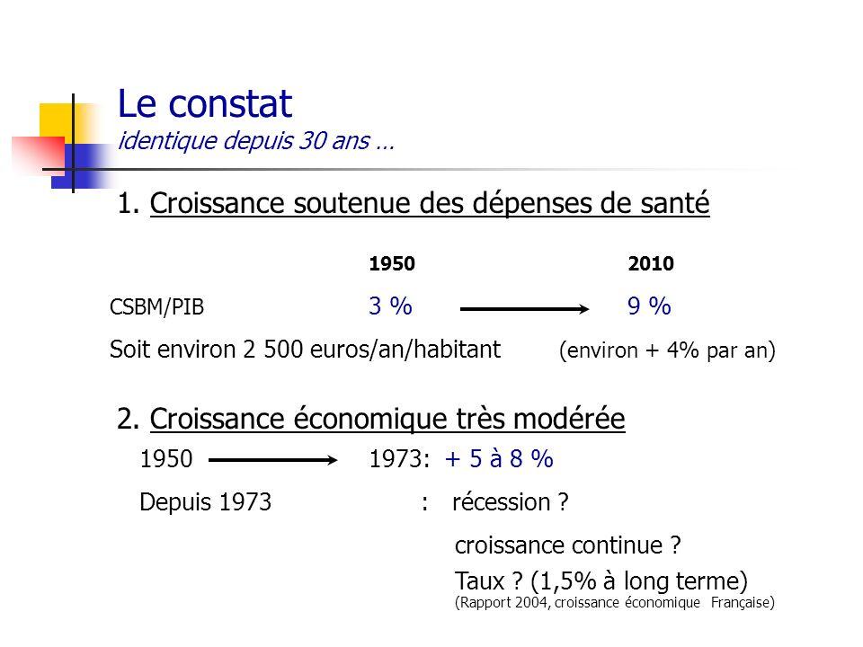 Le constat identique depuis 30 ans … 1. Croissance soutenue des dépenses de santé 2. Croissance économique très modérée 19502010 CSBM/PIB 3 %9 % Soit