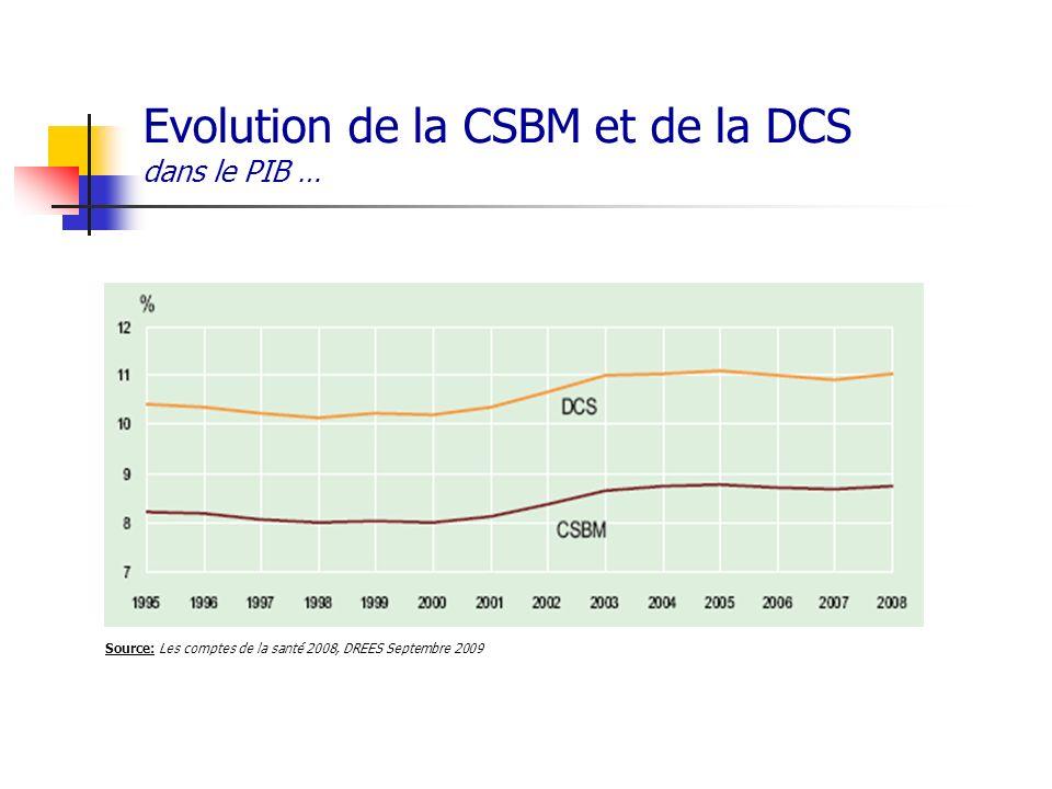 Evolution de la CSBM et de la DCS dans le PIB … Source: Les comptes de la santé 2008, DREES Septembre 2009