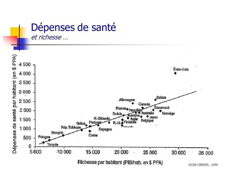 Dépenses de santé et richesse … OCDE-CREDES, 1999