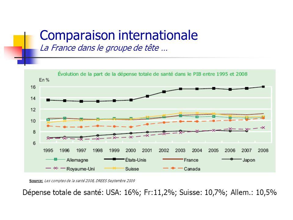 Comparaison internationale La France dans le groupe de tête … Source: Les comptes de la santé 2008, DREES Septembre 2009 Dépense totale de santé: USA: