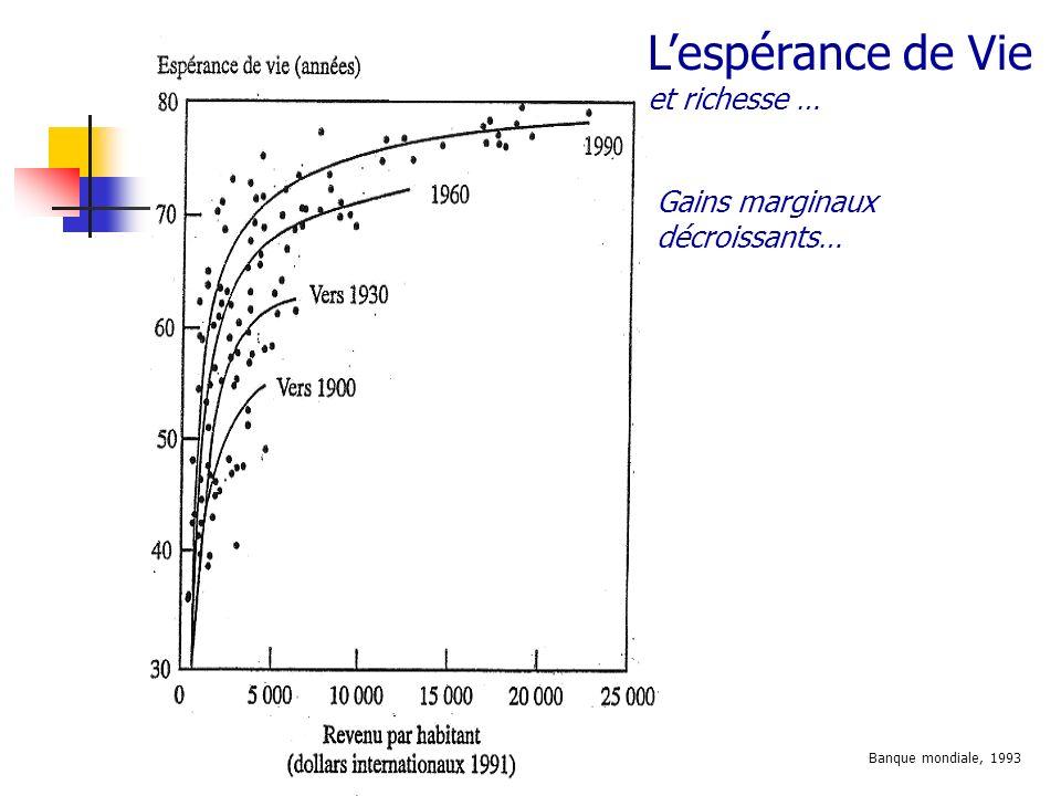 Gains marginaux décroissants… Lespérance de Vie et richesse … Banque mondiale, 1993