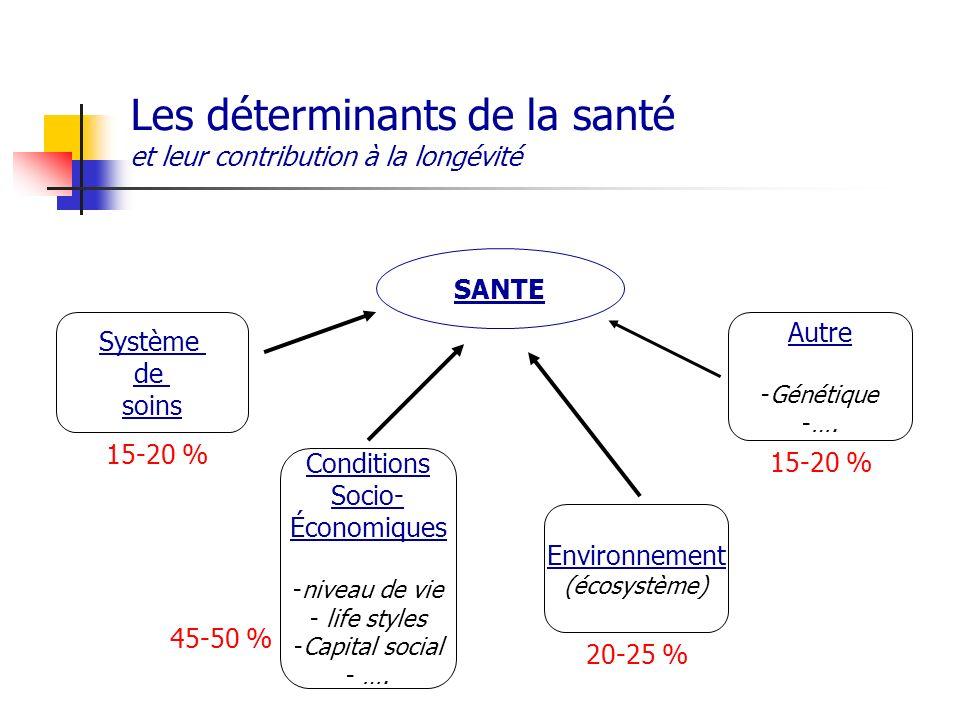 Les déterminants de la santé et leur contribution à la longévité SANTE Système de soins Environnement (écosystème) Conditions Socio- Économiques -nive
