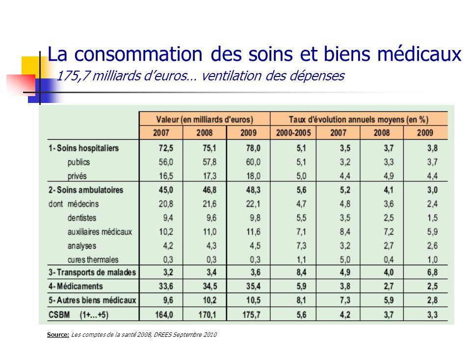 La consommation des soins et biens médicaux 175,7 milliards deuros… ventilation des dépenses Source: Les comptes de la santé 2008, DREES Septembre 201