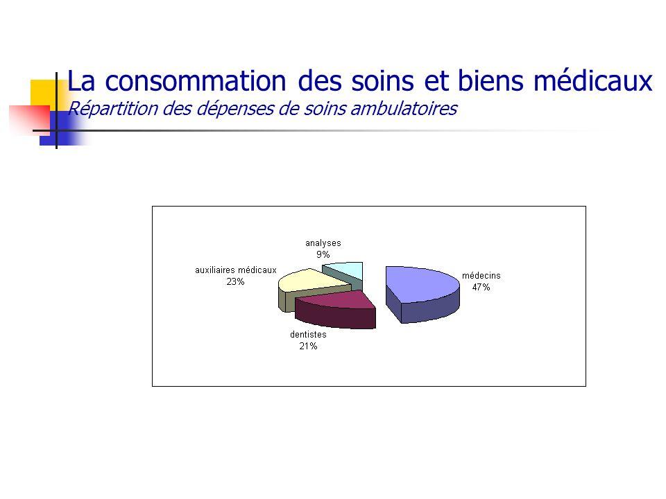 La consommation des soins et biens médicaux Répartition des dépenses de soins ambulatoires