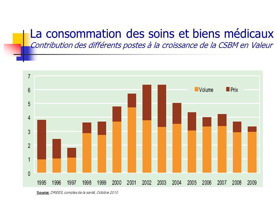 La consommation des soins et biens médicaux Contribution des différents postes à la croissance de la CSBM en Valeur Source: DREES, comptes de la santé