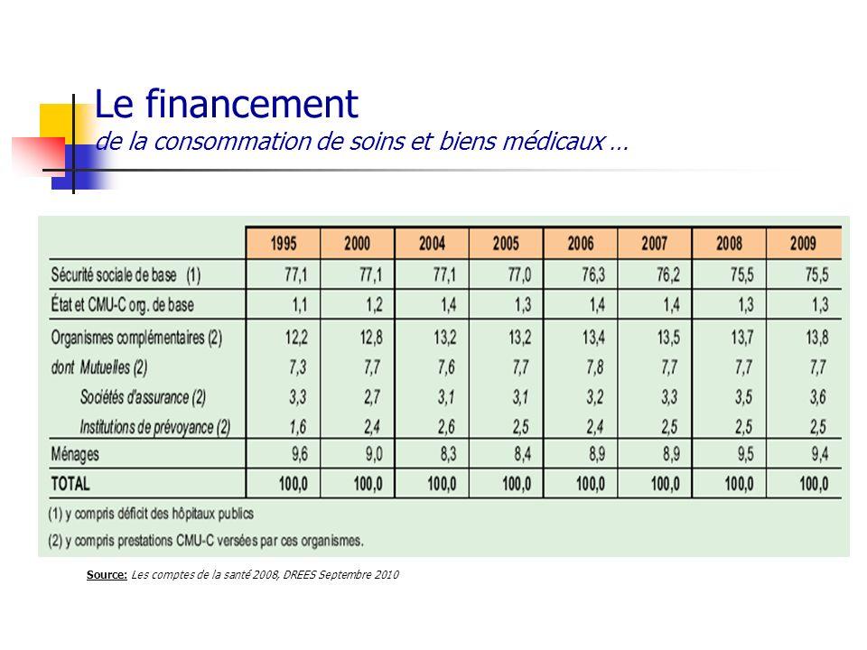 Le financement de la consommation de soins et biens médicaux … Source: Les comptes de la santé 2008, DREES Septembre 2010