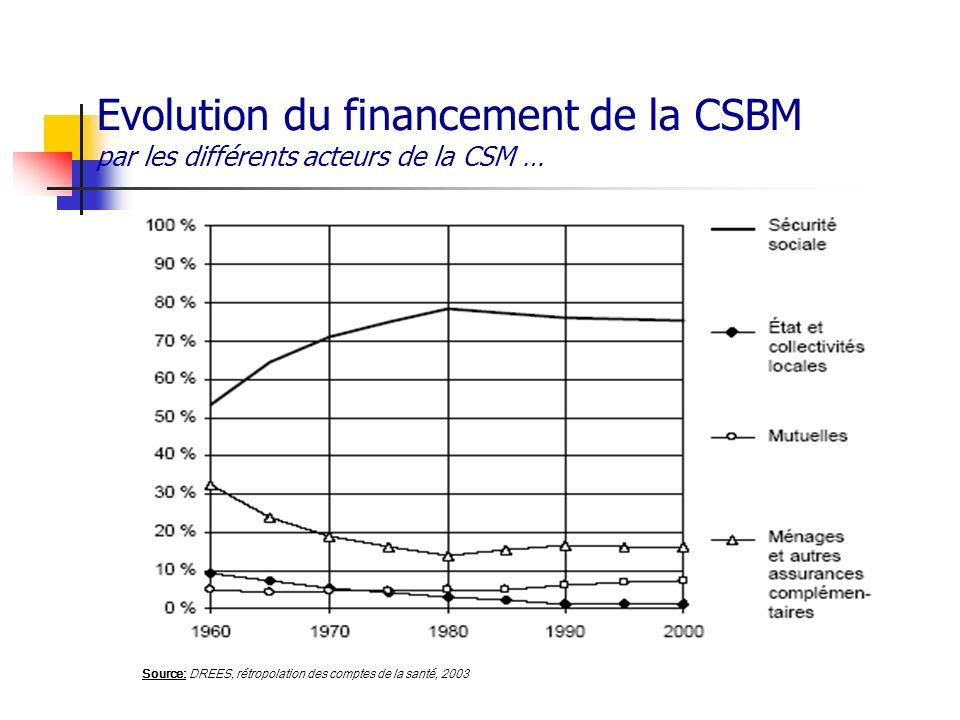 Evolution du financement de la CSBM par les différents acteurs de la CSM … Source: DREES, rétropolation des comptes de la santé, 2003