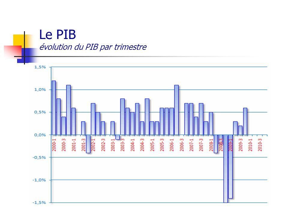 Le PIB évolution du PIB par trimestre