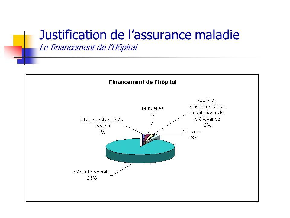 Justification de lassurance maladie Le financement de lHôpital