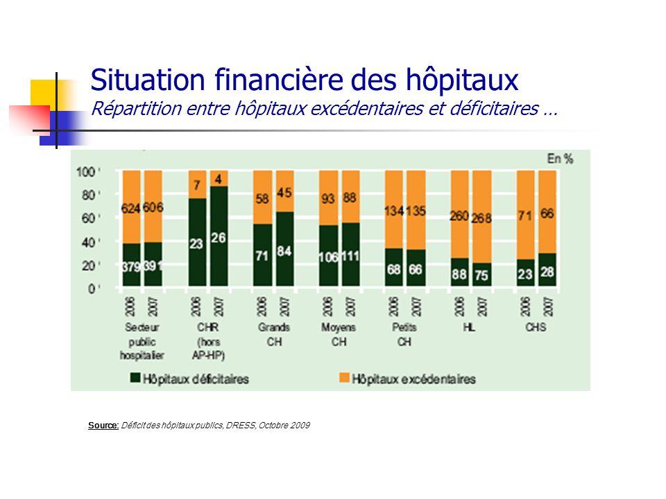 Situation financière des hôpitaux Répartition entre hôpitaux excédentaires et déficitaires … Source: Déficit des hôpitaux publics, DRESS, Octobre 2009