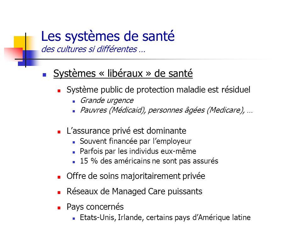 Les systèmes de santé des cultures si différentes … Systèmes « libéraux » de santé Système public de protection maladie est résiduel Grande urgence Pa