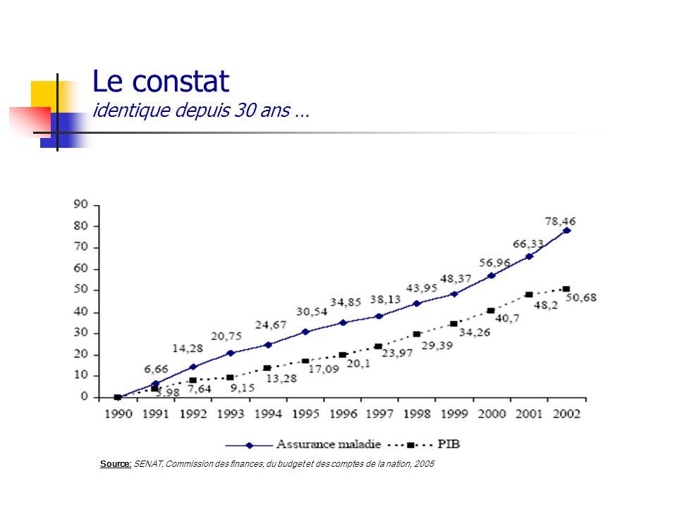 Le constat identique depuis 30 ans … Source: SENAT, Commission des finances, du budget et des comptes de la nation, 2005