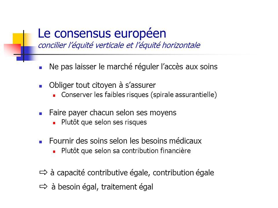 Le consensus européen concilier léquité verticale et léquité horizontale Ne pas laisser le marché réguler laccès aux soins Obliger tout citoyen à sass