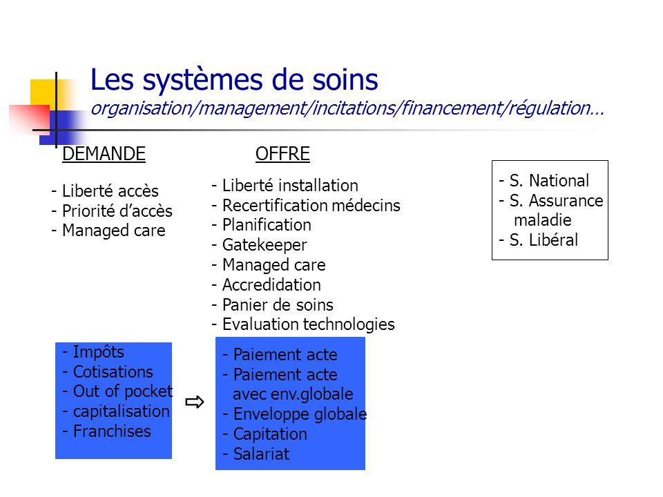 Les systèmes de soins organisation/management/incitations/financement/régulation… DEMANDEOFFRE - Liberté accès - Priorité daccès - Managed care - Libe