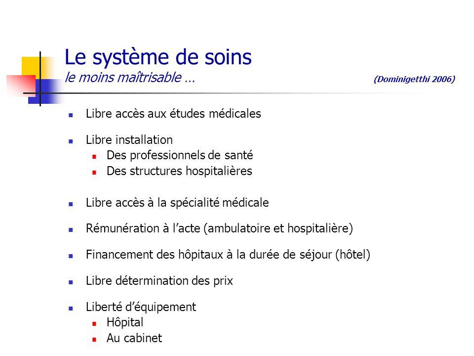 Le système de soins le moins maîtrisable … (Dominigetthi 2006) Libre accès aux études médicales Libre installation Des professionnels de santé Des str