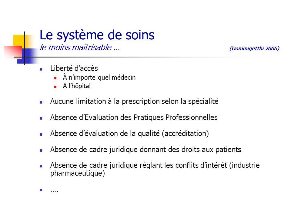 Le système de soins le moins maîtrisable … (Dominigetthi 2006) Liberté daccès À nimporte quel médecin A lhôpital Aucune limitation à la prescription s