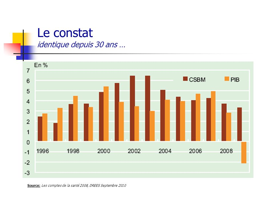 Lexpansion du PIB et croissance des dépenses de santé PIB 1