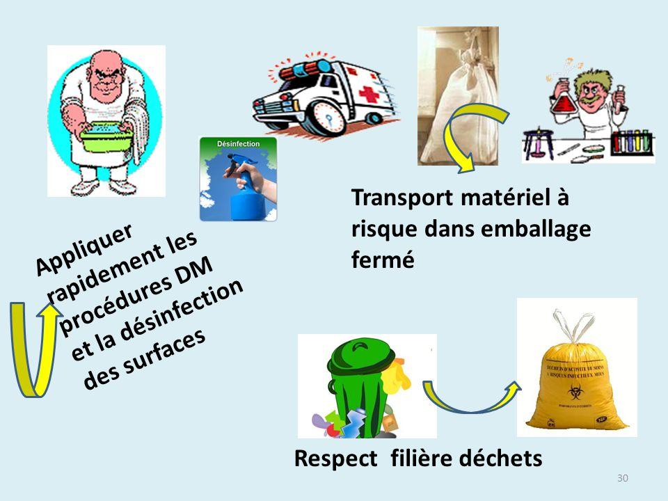 30 Appliquer rapidement les procédures DM et la désinfection des surfaces Transport matériel à risque dans emballage fermé Respect filière déchets