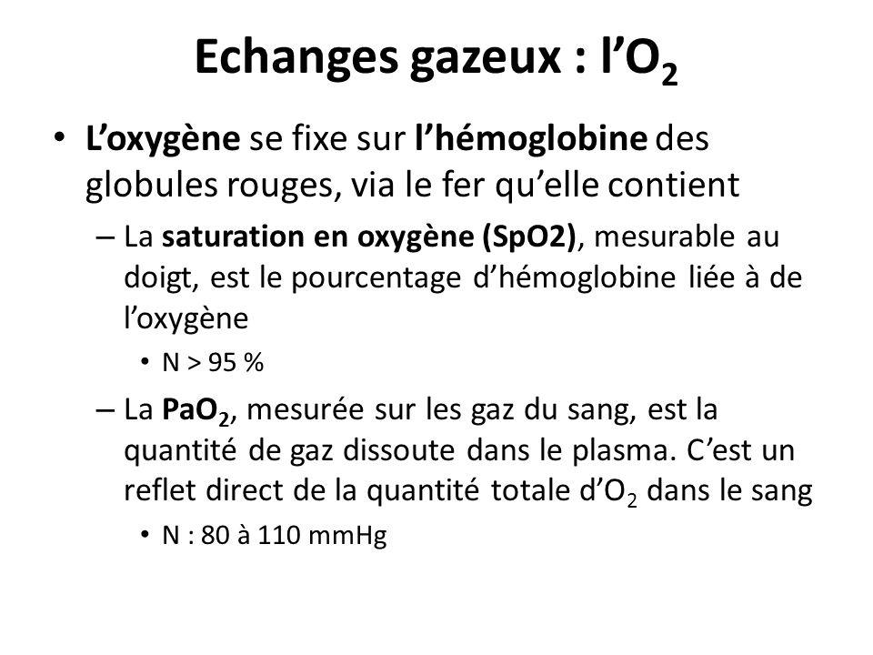 Echanges gazeux : lO 2 Loxygène se fixe sur lhémoglobine des globules rouges, via le fer quelle contient – La saturation en oxygène (SpO2), mesurable