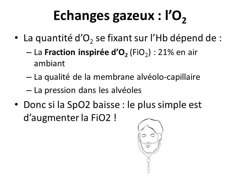 Echanges gazeux : lO 2 La quantité dO 2 se fixant sur lHb dépend de : – La Fraction inspirée dO 2 (FiO 2 ) : 21% en air ambiant – La qualité de la mem