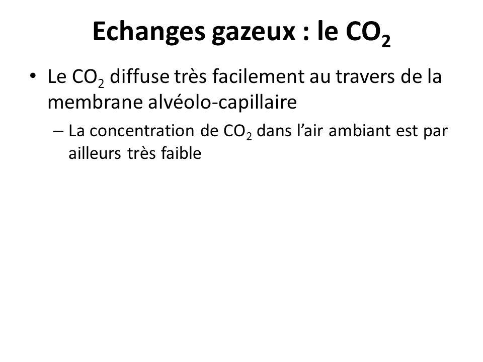 Echanges gazeux : le CO 2 Le CO 2 diffuse très facilement au travers de la membrane alvéolo-capillaire – La concentration de CO 2 dans lair ambiant es