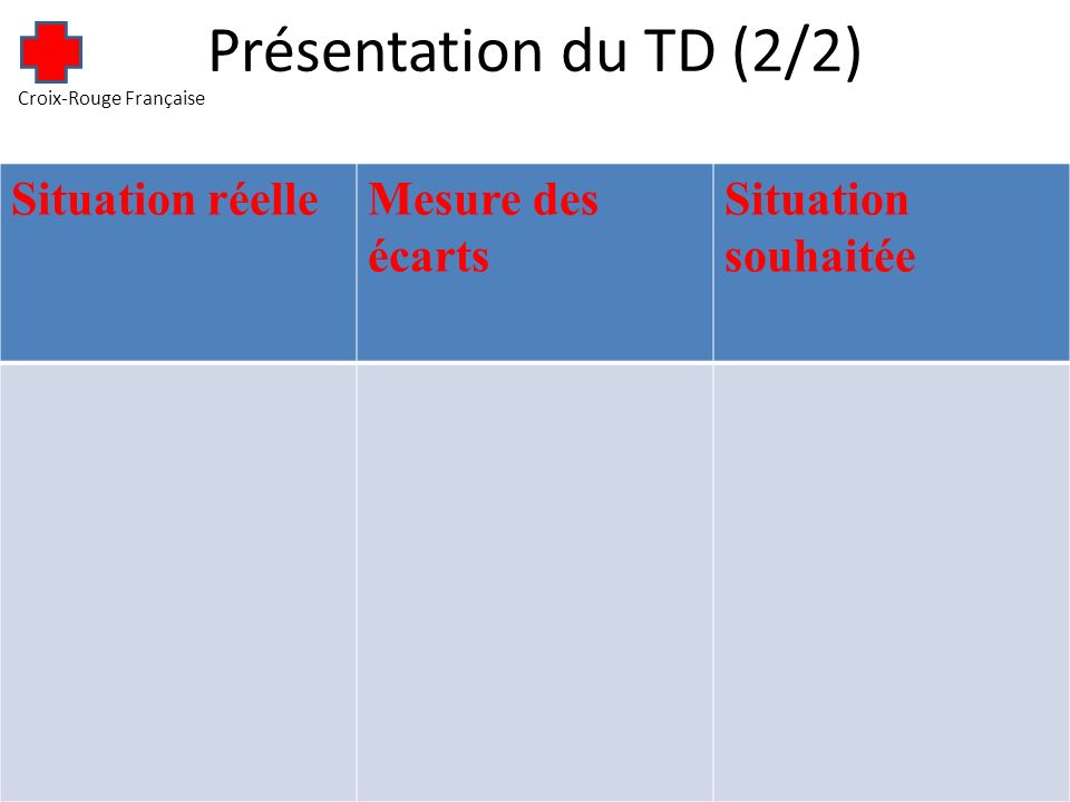 Présentation du TD (2/2) Croix-Rouge Française Situation réelleMesure des écarts Situation souhaitée