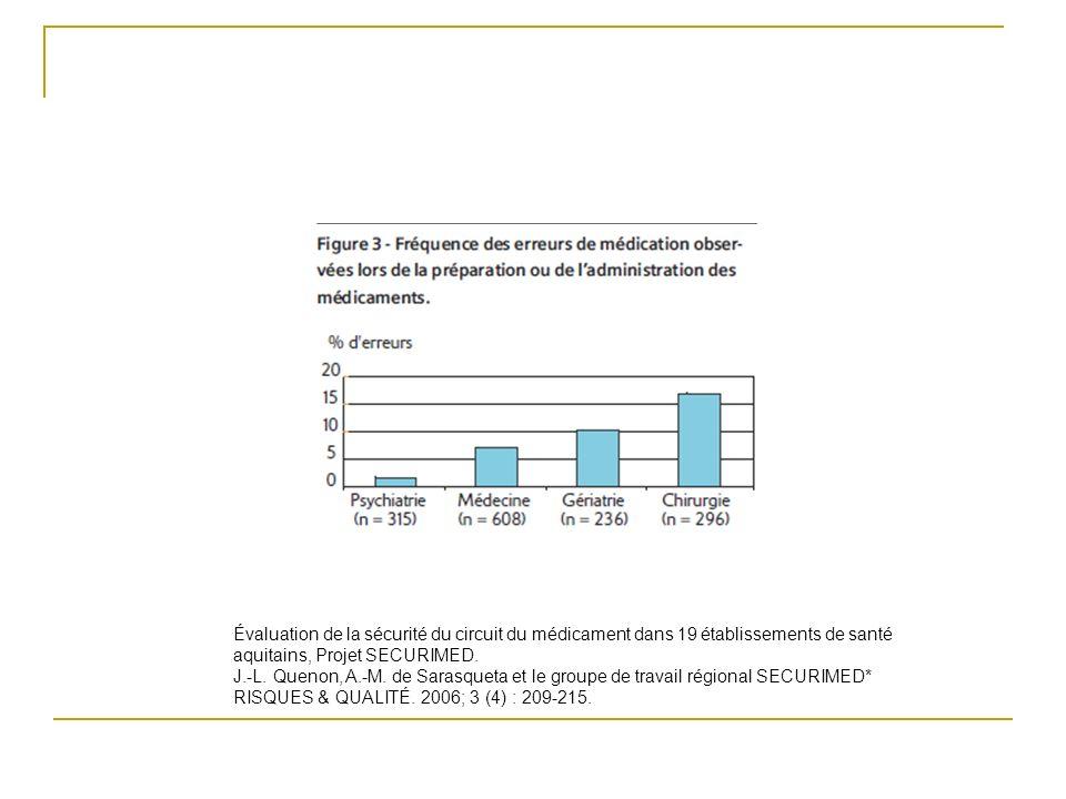 Évaluation de la sécurité du circuit du médicament dans 19 établissements de santé aquitains, Projet SECURIMED.