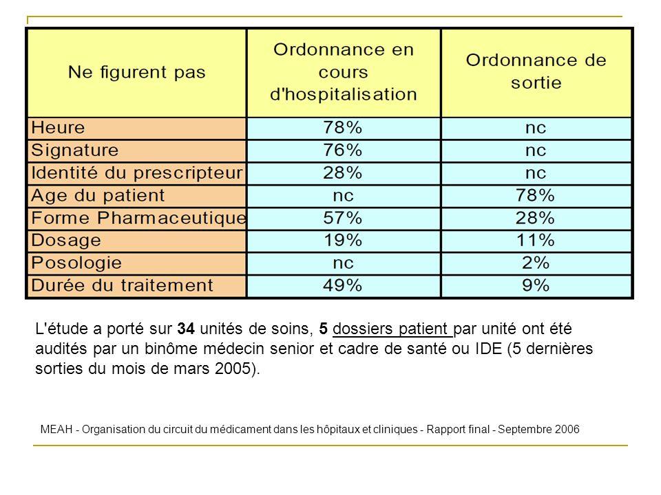 L étude a porté sur 34 unités de soins, 5 dossiers patient par unité ont été audités par un binôme médecin senior et cadre de santé ou IDE (5 dernières sorties du mois de mars 2005).
