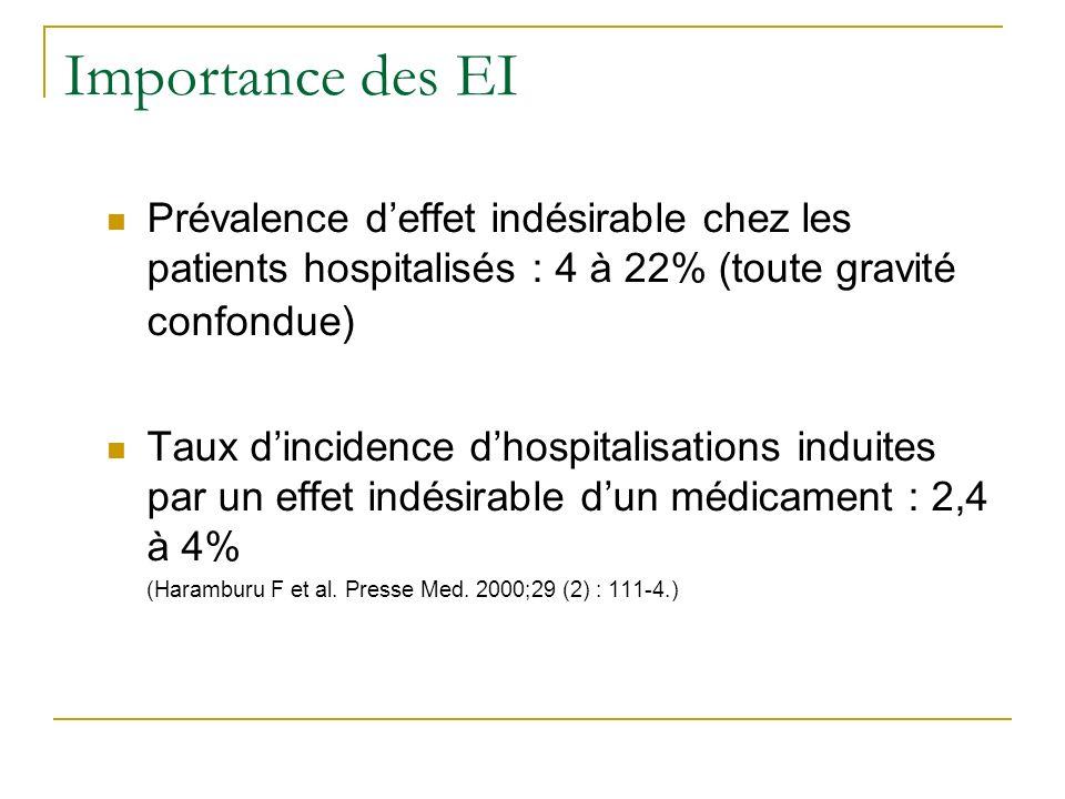 Importance des EI Prévalence deffet indésirable chez les patients hospitalisés : 4 à 22% (toute gravité confondue) Taux dincidence dhospitalisations induites par un effet indésirable dun médicament : 2,4 à 4% (Haramburu F et al.