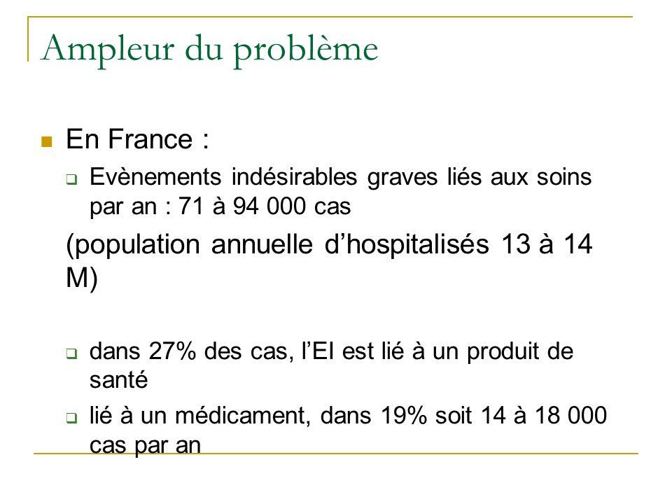 Ampleur du problème En France : Evènements indésirables graves liés aux soins par an : 71 à 94 000 cas (population annuelle dhospitalisés 13 à 14 M) dans 27% des cas, lEI est lié à un produit de santé lié à un médicament, dans 19% soit 14 à 18 000 cas par an Mais…