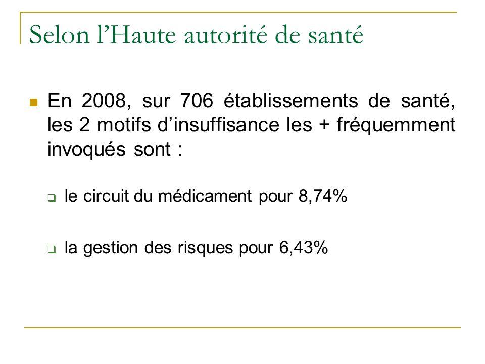 Selon lHaute autorité de santé En 2008, sur 706 établissements de santé, les 2 motifs dinsuffisance les + fréquemment invoqués sont : le circuit du médicament pour 8,74% la gestion des risques pour 6,43%