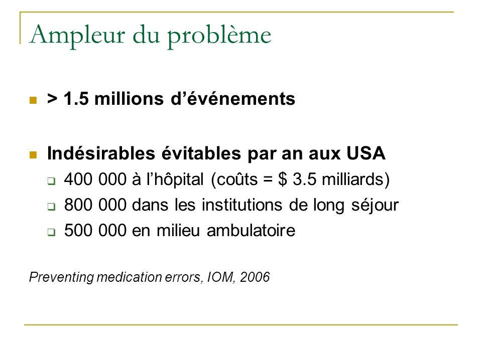 Ampleur du problème > 1.5 millions dévénements Indésirables évitables par an aux USA 400 000 à lhôpital (coûts = $ 3.5 milliards) 800 000 dans les institutions de long séjour 500 000 en milieu ambulatoire Preventing medication errors, IOM, 2006
