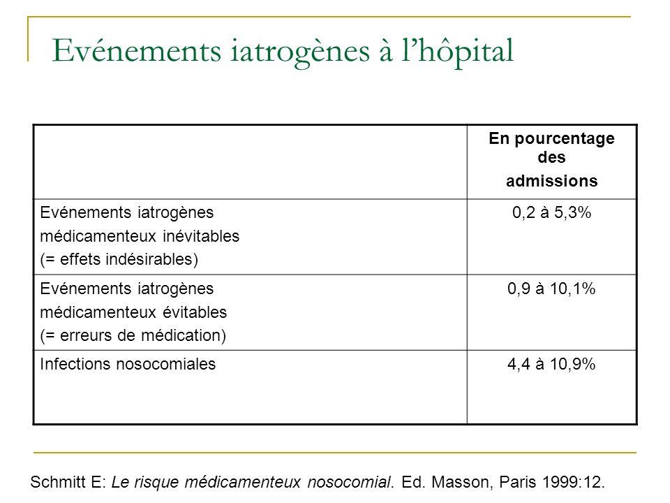 Evénements iatrogènes à lhôpital En pourcentage des admissions Evénements iatrogènes médicamenteux inévitables (= effets indésirables) 0,2 à 5,3% Evénements iatrogènes médicamenteux évitables (= erreurs de médication) 0,9 à 10,1% Infections nosocomiales4,4 à 10,9% Schmitt E: Le risque médicamenteux nosocomial.