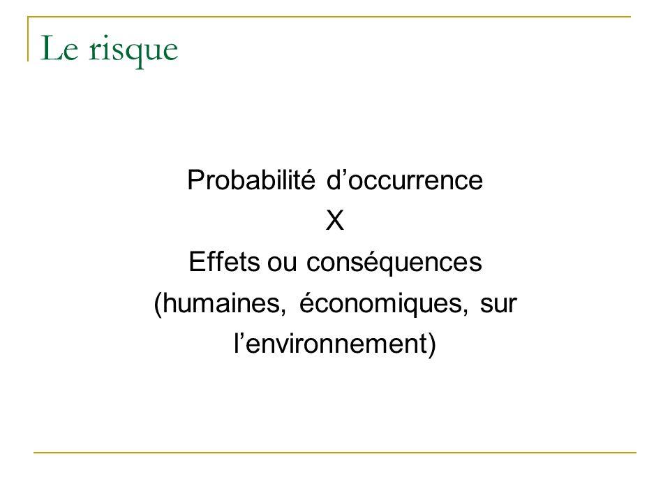 Le risque Probabilité doccurrence X Effets ou conséquences (humaines, économiques, sur lenvironnement)