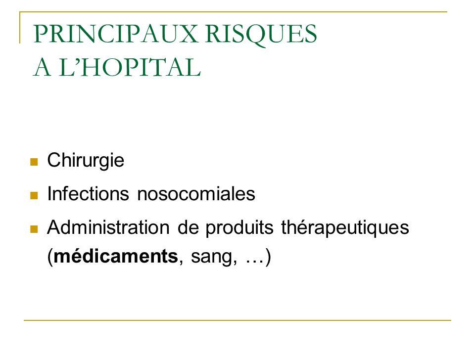 PRINCIPAUX RISQUES A LHOPITAL Chirurgie Infections nosocomiales Administration de produits thérapeutiques (médicaments, sang, …)