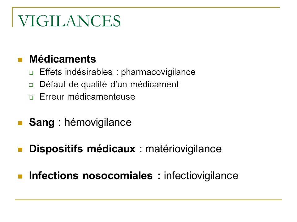 VIGILANCES Médicaments Effets indésirables : pharmacovigilance Défaut de qualité dun médicament Erreur médicamenteuse Sang : hémovigilance Dispositifs médicaux : matériovigilance Infections nosocomiales : infectiovigilance