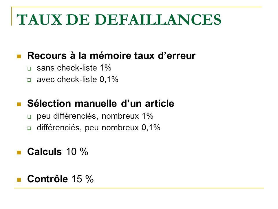 TAUX DE DEFAILLANCES Recours à la mémoire taux derreur sans check-liste 1% avec check-liste 0,1% Sélection manuelle dun article peu différenciés, nombreux 1% différenciés, peu nombreux 0,1% Calculs 10 % Contrôle 15 %