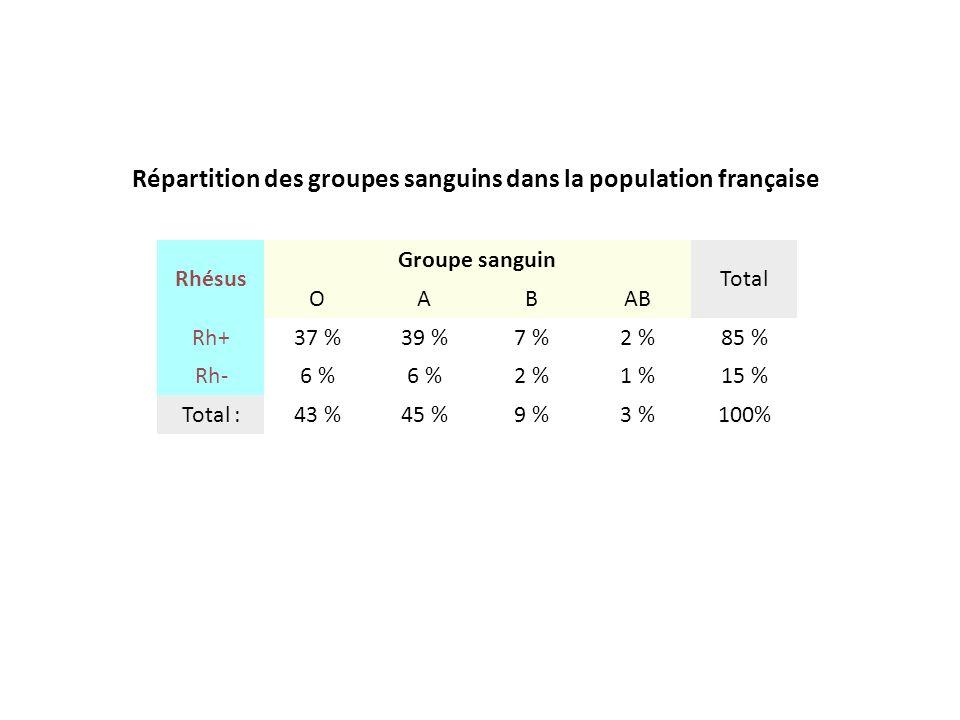 Rhésus Groupe sanguin Total OABAB Rh+37 %39 %7 %2 %85 % Rh-6 % 2 %1 %15 % Total :43 %45 %9 %3 %100% Répartition des groupes sanguins dans la populatio