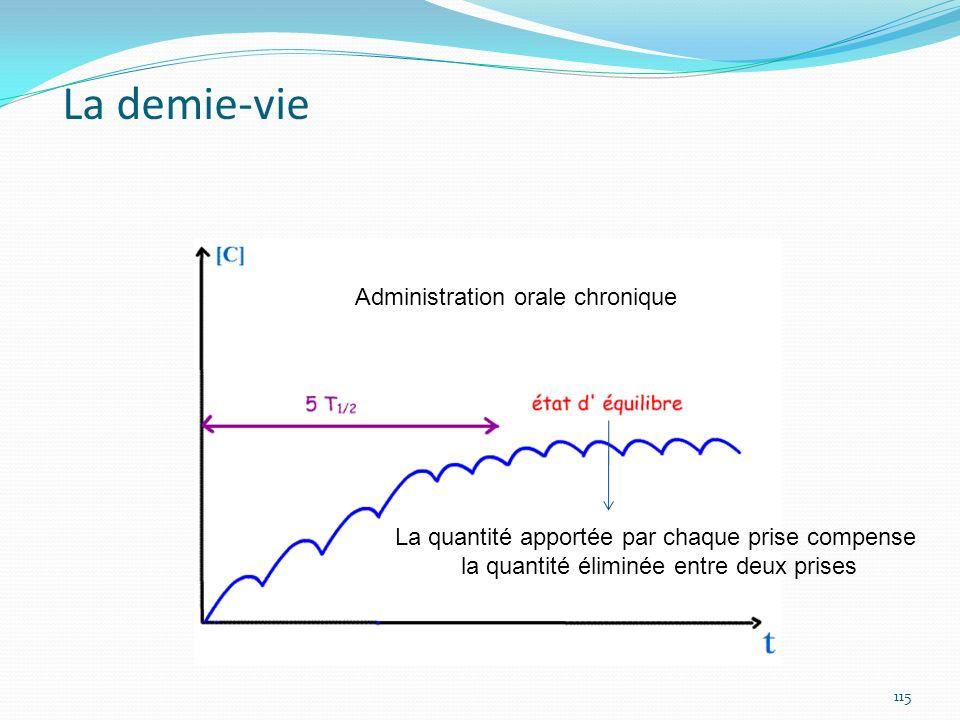 La quantité apportée par chaque prise compense la quantité éliminée entre deux prises Administration orale chronique La demie-vie 115