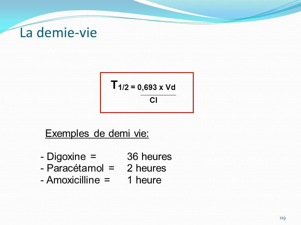 T 1/2 = 0,693 x Vd Cl Exemples de demi vie: - Digoxine = 36 heures - Paracétamol = 2 heures - Amoxicilline = 1 heure La demie-vie 119