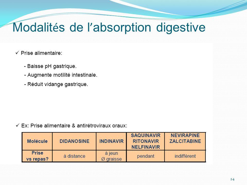Modalit é s de l absorption digestive 24