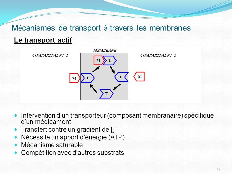 M é canismes de transport à travers les membranes Le transport actif Intervention dun transporteur (composant membranaire) spécifique dun médicament T
