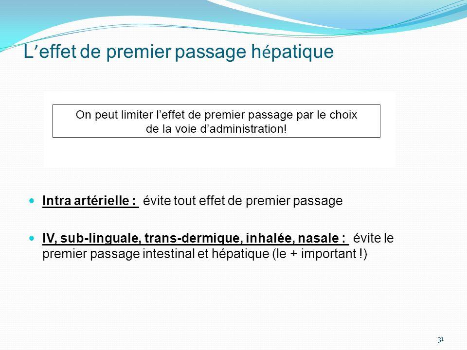 L effet de premier passage h é patique Intra artérielle : évite tout effet de premier passage IV, sub-linguale, trans-dermique, inhalée, nasale : évit
