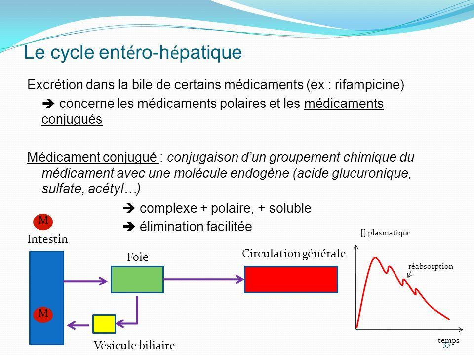 Le cycle ent é ro-h é patique Excrétion dans la bile de certains médicaments (ex : rifampicine) concerne les médicaments polaires et les médicaments c