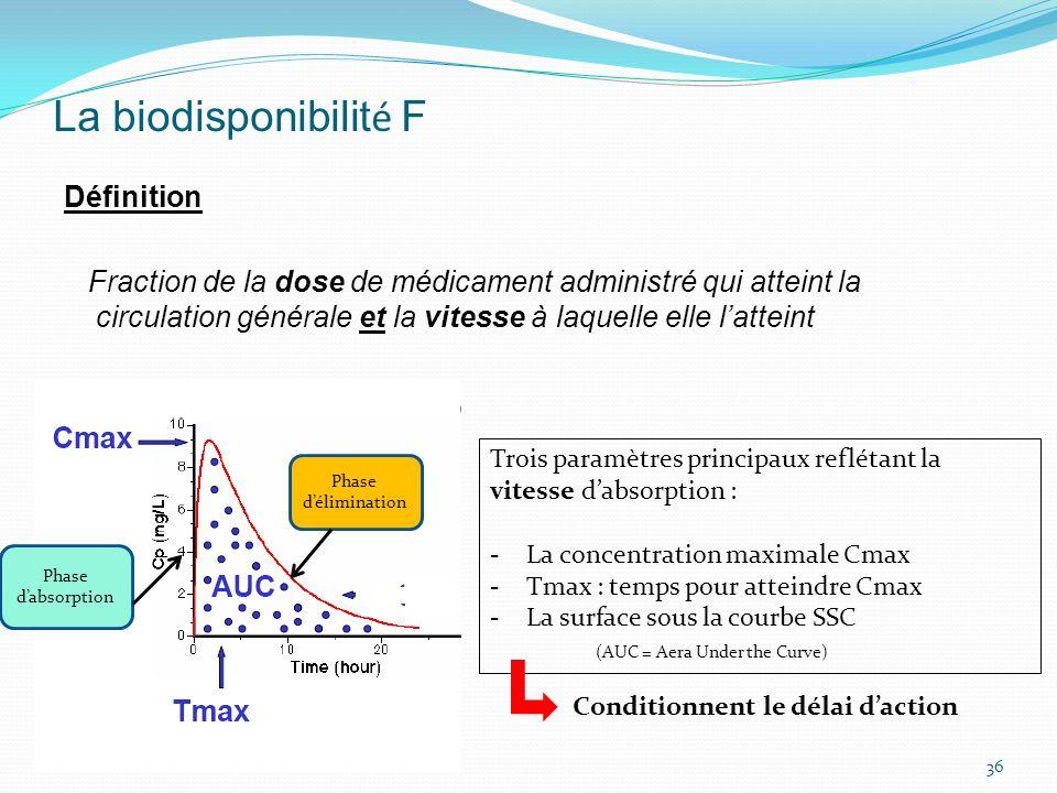 La biodisponibilit é F Définition Fraction de la dose de médicament administré qui atteint la circulation générale et la vitesse à laquelle elle latte