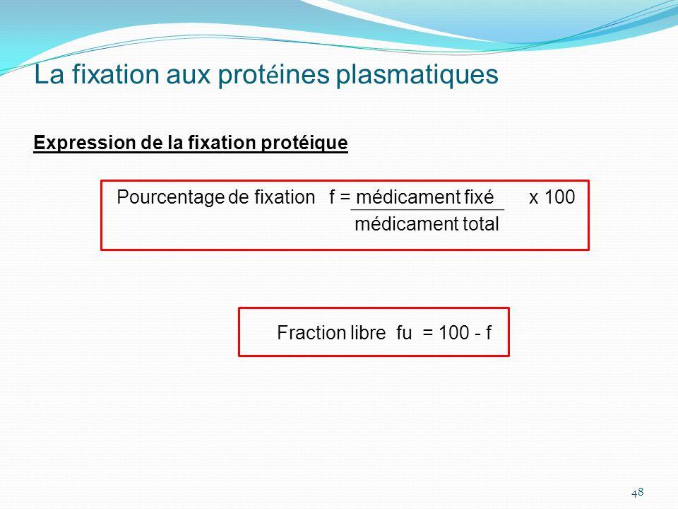 La fixation aux prot é ines plasmatiques Expression de la fixation protéique Pourcentage de fixation f = médicament fixé x 100 médicament total Fracti