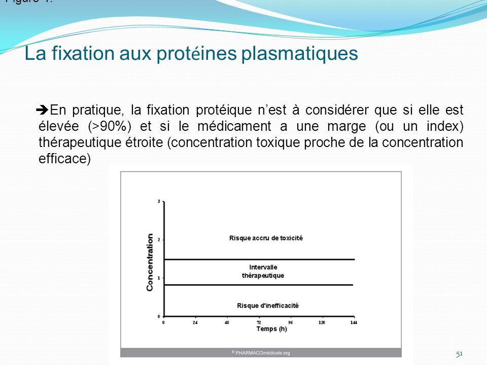 La fixation aux prot é ines plasmatiques En pratique, la fixation protéique nest à considérer que si elle est élevée (>90%) et si le médicament a une