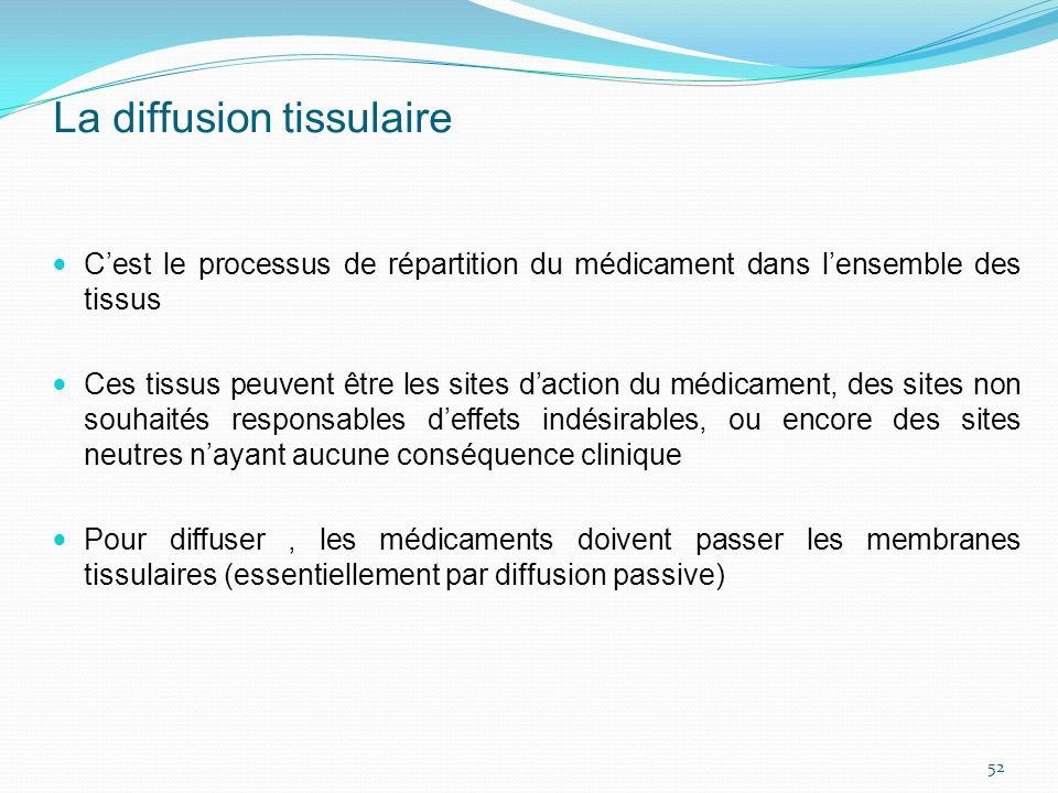 La diffusion tissulaire Cest le processus de répartition du médicament dans lensemble des tissus Ces tissus peuvent être les sites daction du médicame